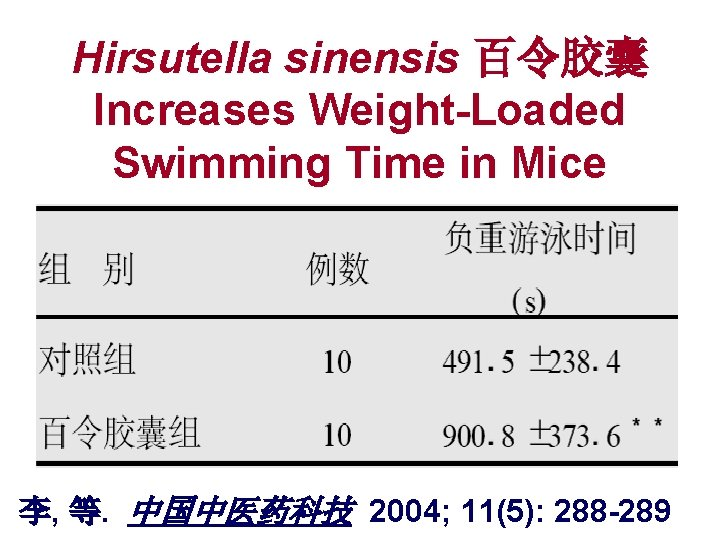 Hirsutella sinensis 百令胶囊 Increases Weight-Loaded Swimming Time in Mice 李, 等. 中国中医药科技 2004; 11(5):