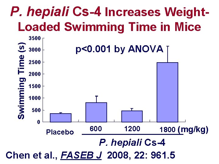 P. hepiali Cs-4 Increases Weight. Loaded Swimming Time in Mice Swimming Time (s) 3500