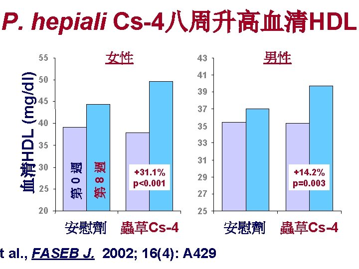 P. hepiali Cs-4八周升高血清HDL 女性 43 39 45 37 35 35 33 25 第 8週