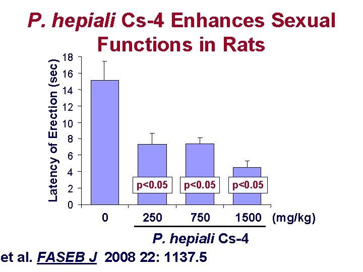 Latency of Erection (sec) P. hepiali Cs-4 Enhances Sexual Functions in Rats 18 16