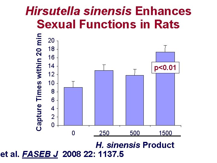 Capture Times within 20 min Hirsutella sinensis Enhances Sexual Functions in Rats 20 18