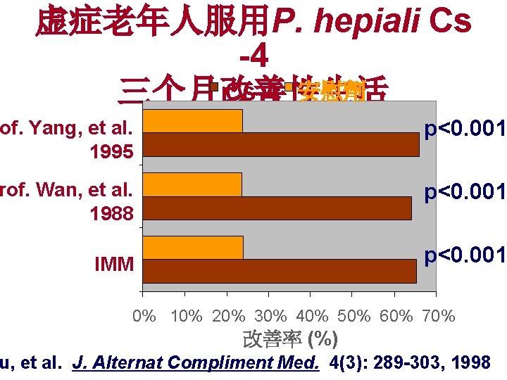 虚症老年人服用P. hepiali Cs -4 Cs-4 安慰劑 三个月改善性生活 of. Yang, et al. 1995 p<0. 001