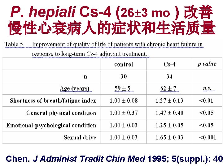 P. hepiali Cs-4 (26± 3 mo ) 改善 慢性心衰病人的症状和生活质量 Chen. J Administ Tradit Chin