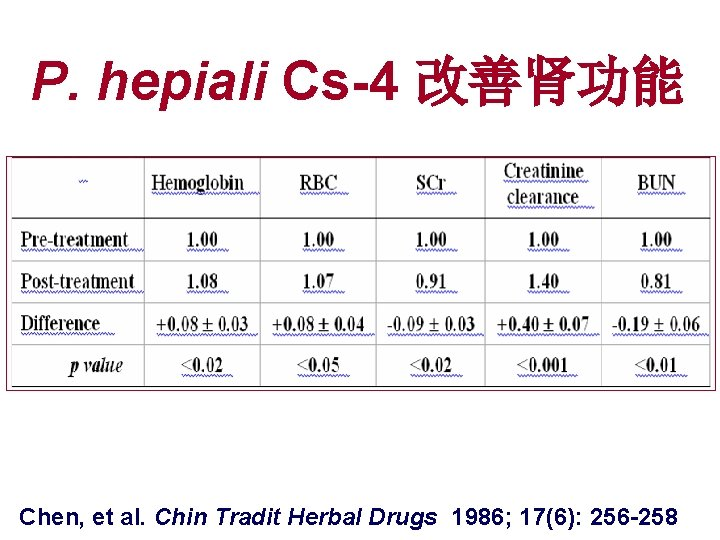P. hepiali Cs-4 改善肾功能 Chen, et al. Chin Tradit Herbal Drugs 1986; 17(6): 256