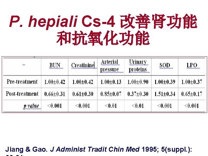 P. hepiali Cs-4 改善肾功能 和抗氧化功能 Jiang & Gao. J Administ Tradit Chin Med 1995;