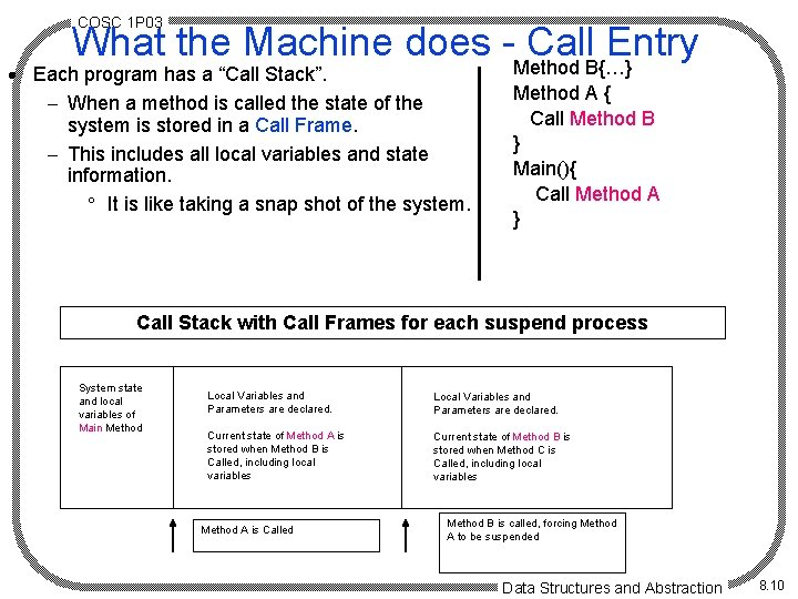 COSC 1 P 03 What the Machine does -Method Call. B{…} Entry · Each