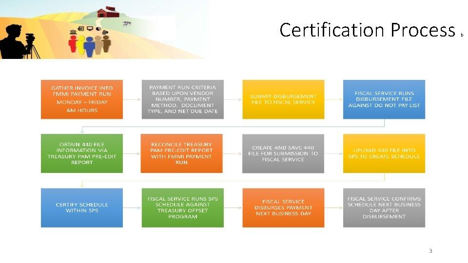 Certification Process 3 b