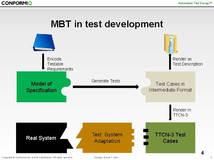 Automated Test Design™ MBT in test development Encode Testable Requirements Model of Specification Render