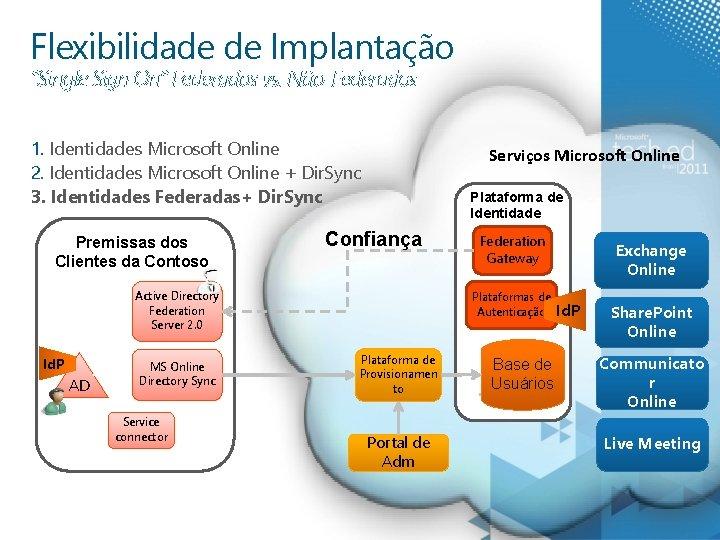 """Flexibilidade de Implantação """"Single Sign On"""" Federados vs. Não-Federados 1. Identidades Microsoft Online 2."""