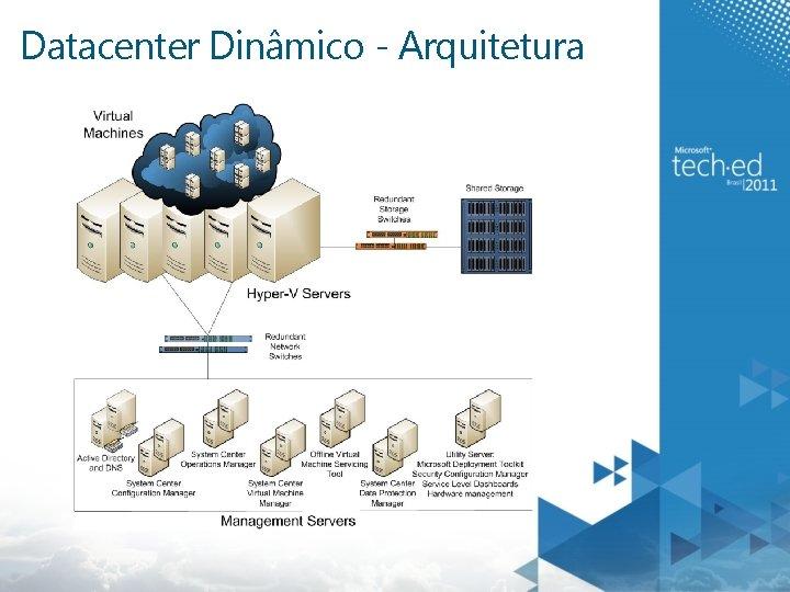 Datacenter Dinâmico - Arquitetura MAP w/ CAL Tracker SCM