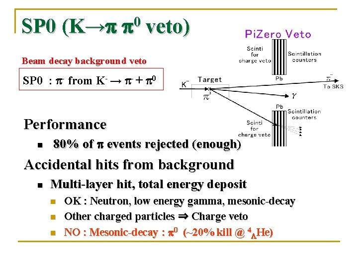 SP 0 (K→p p 0 veto) Beam decay background veto SP 0 : p-