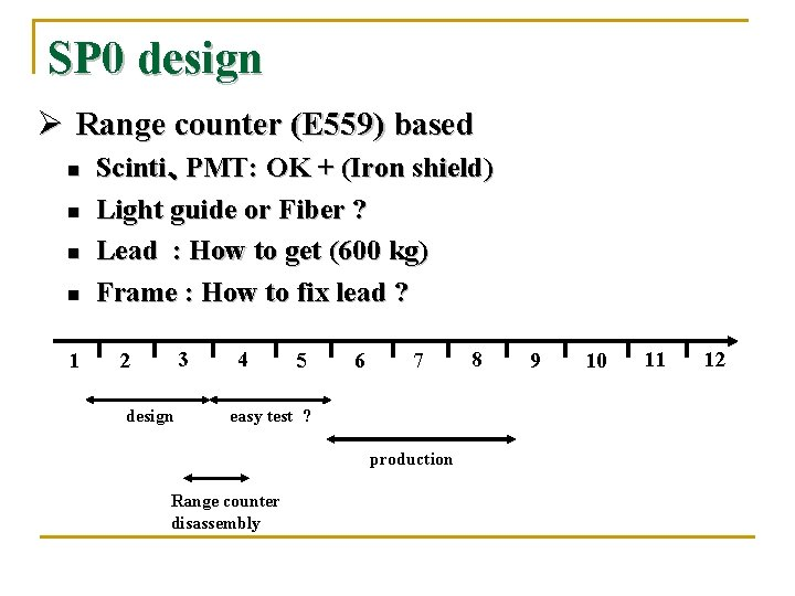 SP 0 design Ø Range counter (E 559) based n n 1 Scinti、PMT: OK
