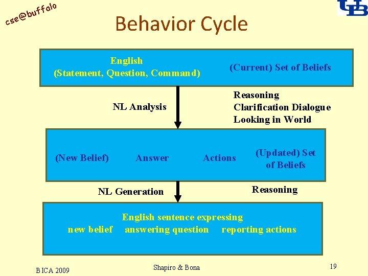 alo uff b @ cse Behavior Cycle English (Statement, Question, Command) NL Analysis (New