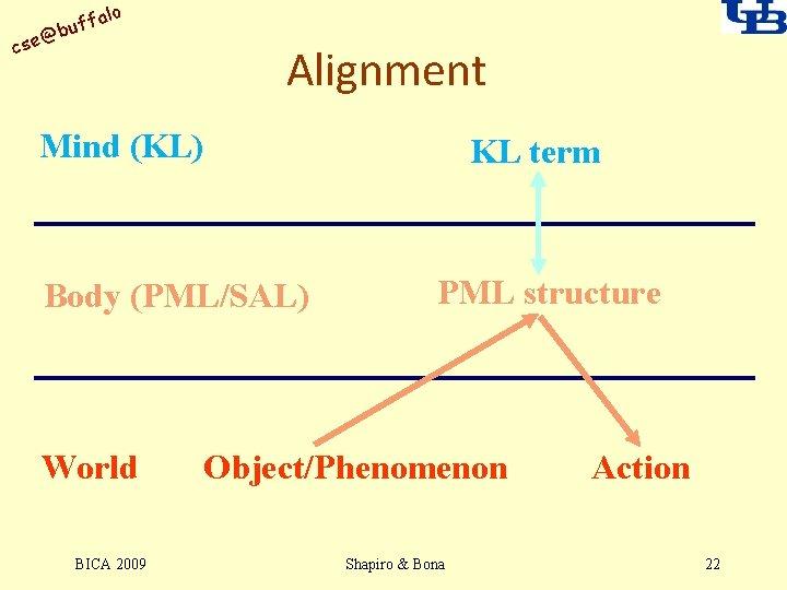 alo uff b @ cse Alignment Mind (KL) KL term Body (PML/SAL) World BICA
