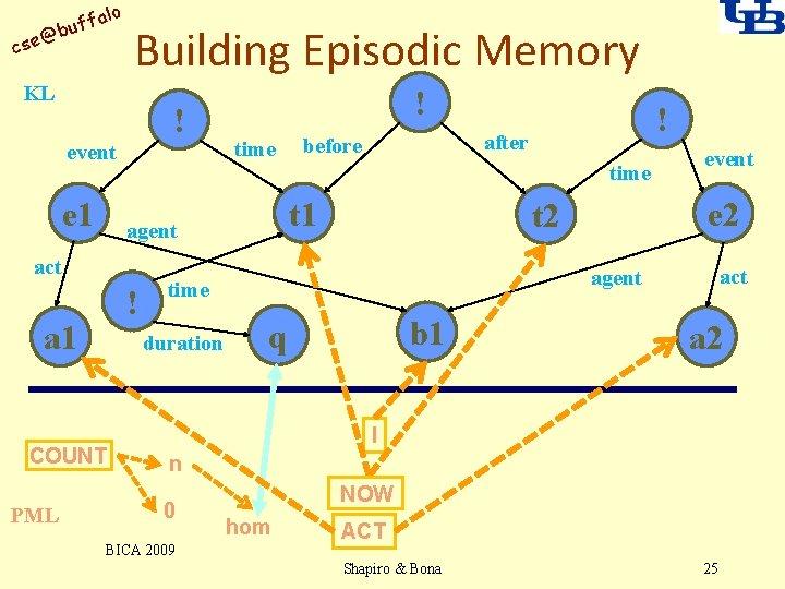 alo uff b @ cse Building Episodic Memory KL ! event e 1 time