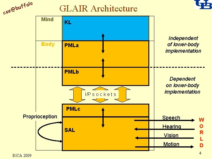 alo uff b @ cse GLAIR Architecture Mind Body KL Independent of lower-body implementation