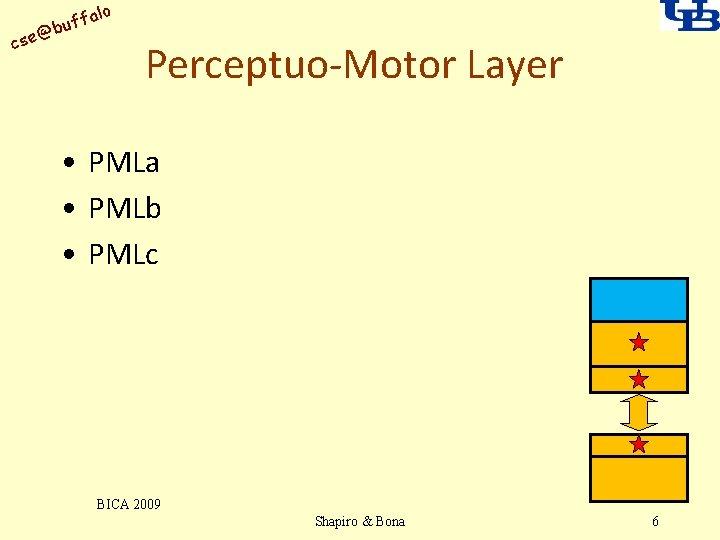 alo uff b @ cse Perceptuo-Motor Layer • PMLa • PMLb • PMLc BICA