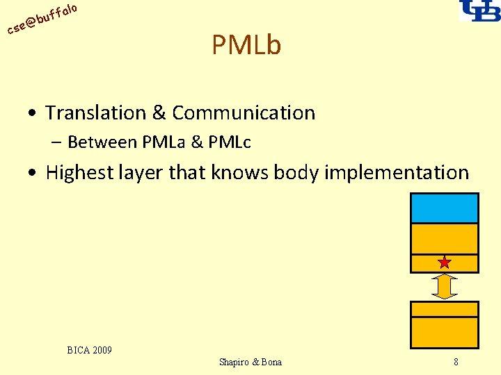 alo uff b @ cse PMLb • Translation & Communication – Between PMLa &