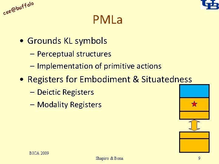 alo uff b @ cse PMLa • Grounds KL symbols – Perceptual structures –
