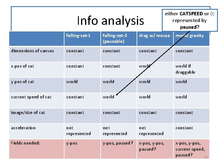 Info analysis either CATSPEED or 0; represented by paused? falling-cat-1 falling-cat-2 (pausable) drag w/