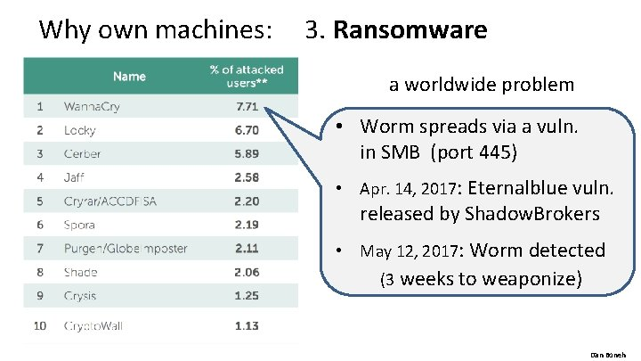 Why own machines: 3. Ransomware a worldwide problem • Worm spreads via a vuln.