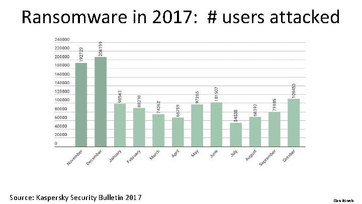 Ransomware in 2017: # users attacked Source: Kaspersky Security Bulletin 2017 Dan Boneh