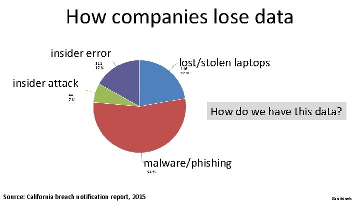 How companies lose data insider error lost/stolen laptops insider attack How do we have