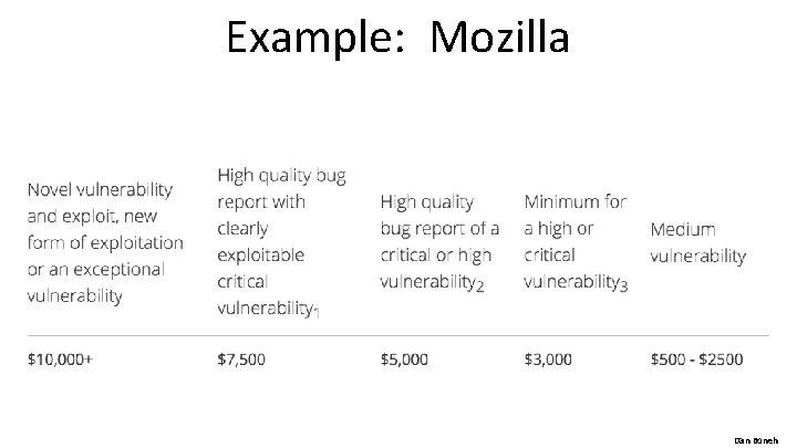 Example: Mozilla Dan Boneh