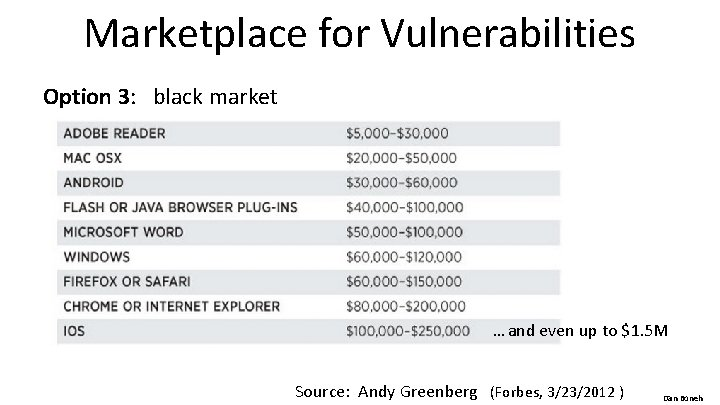 Marketplace for Vulnerabilities Option 3: black market … and even up to $1. 5