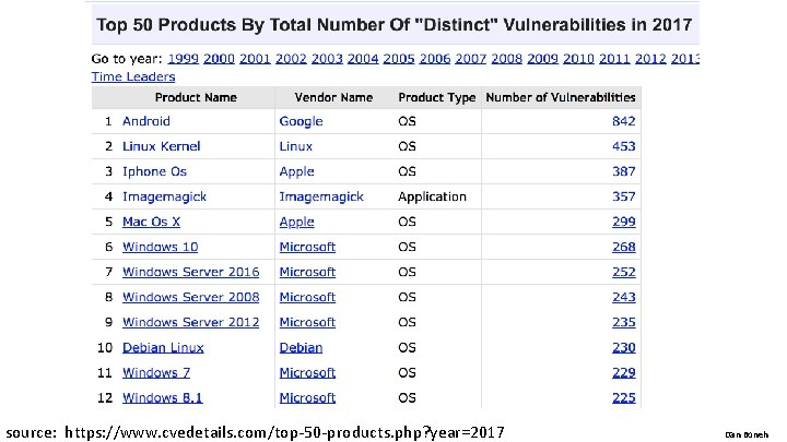 source: https: //www. cvedetails. com/top-50 -products. php? year=2017 Dan Boneh