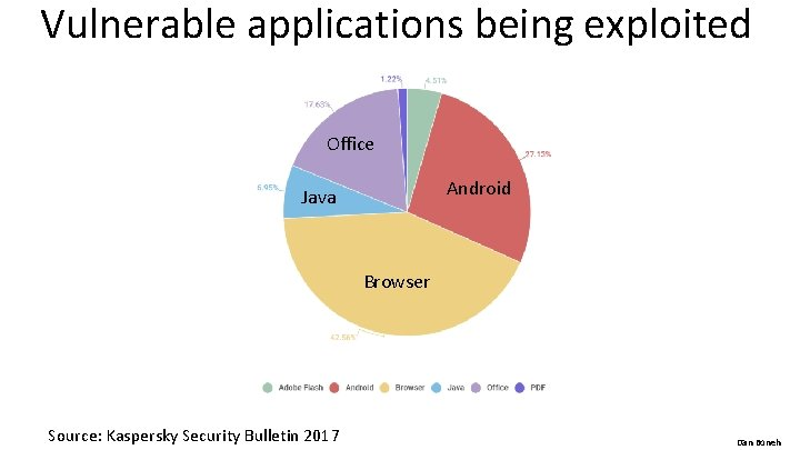 Vulnerable applications being exploited Office Android Java Browser Source: Kaspersky Security Bulletin 2017 Dan