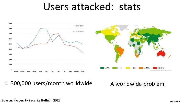 Users attacked: stats ≈ 300, 000 users/month worldwide Source: Kaspersky Security Bulletin 2015 A