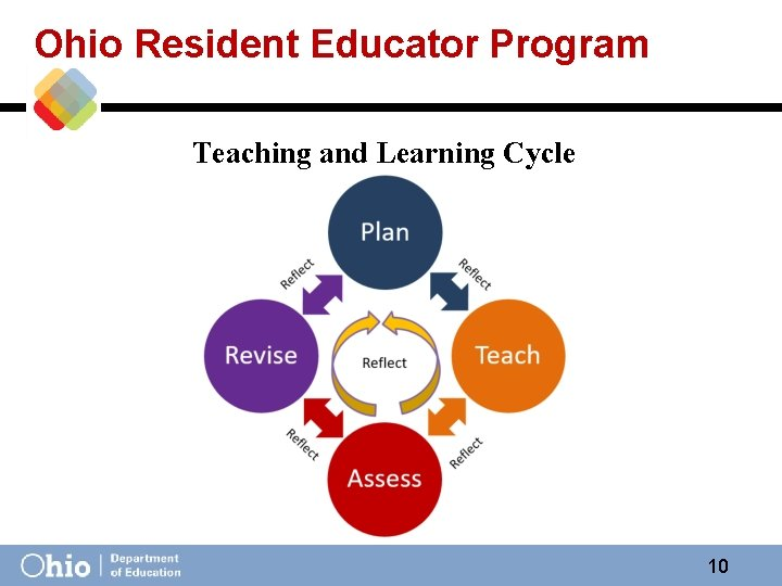 Ohio Resident Educator Program Teaching and Learning Cycle 10