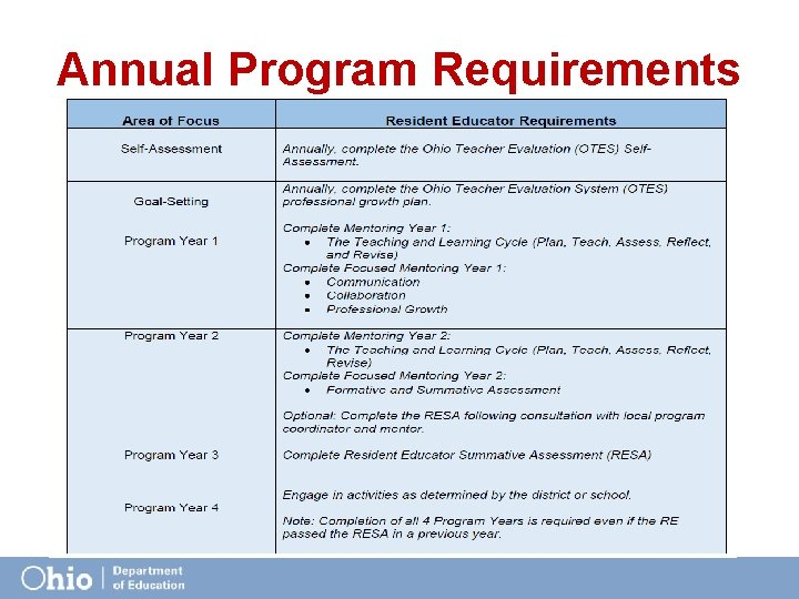 Annual Program Requirements
