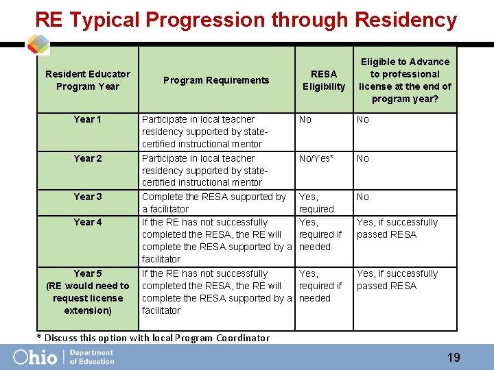RE Typical Progression through Residency Resident Educator Program Year 1 Year 2 Year 3