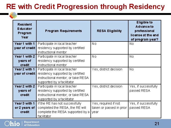 RE with Credit Progression through Residency Resident Educator Program Year No Eligible to Advance