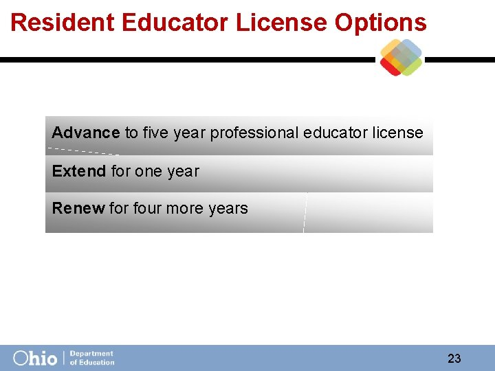 Resident Educator License Options Advance to five year professional educator license Extend for one