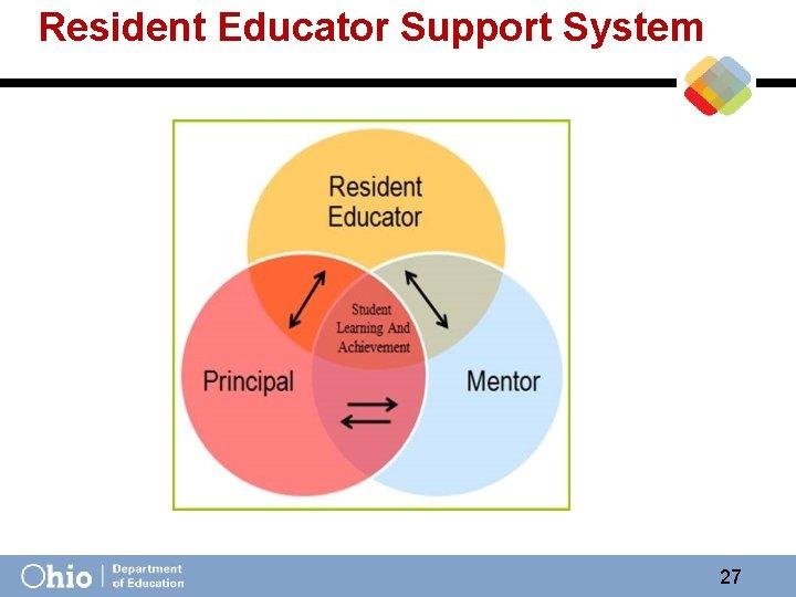 Resident Educator Support System 27