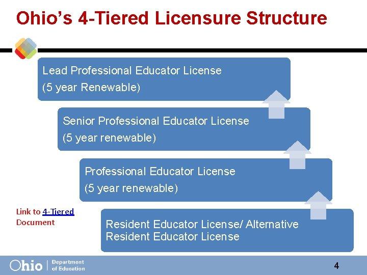 Ohio's 4 -Tiered Licensure Structure Lead Professional Educator License (5 year Renewable) Senior Professional