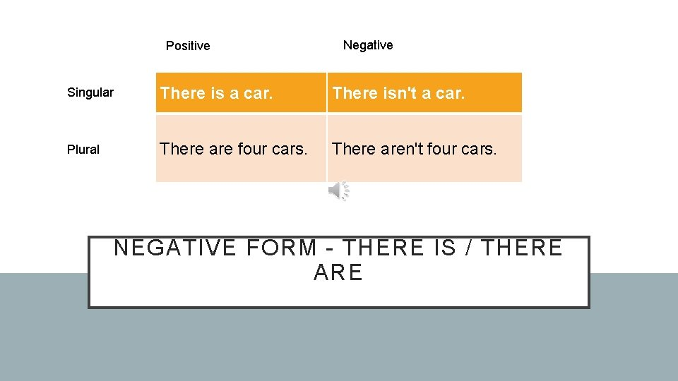 Positive Negative Singular There is a car. There isn't a car. Plural There are