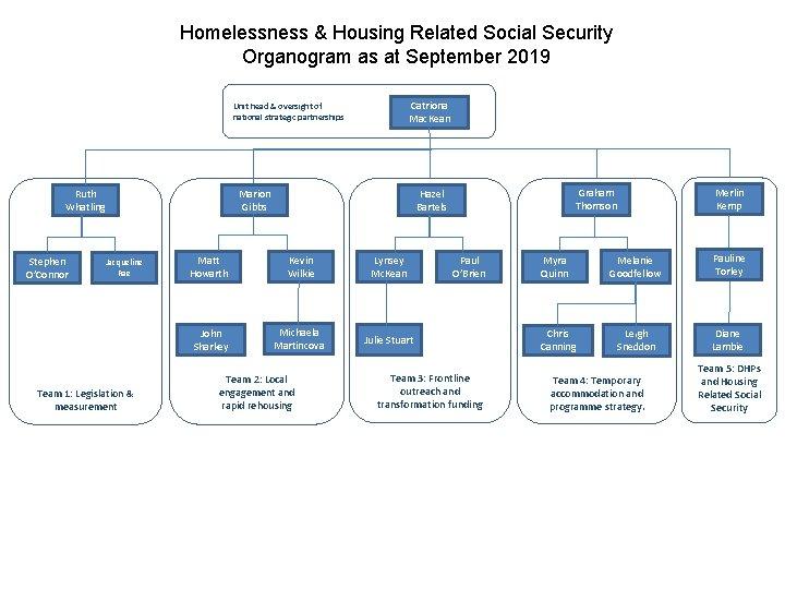 Homelessness & Housing Related Social Security Organogram as at September 2019 Catriona Mac. Kean