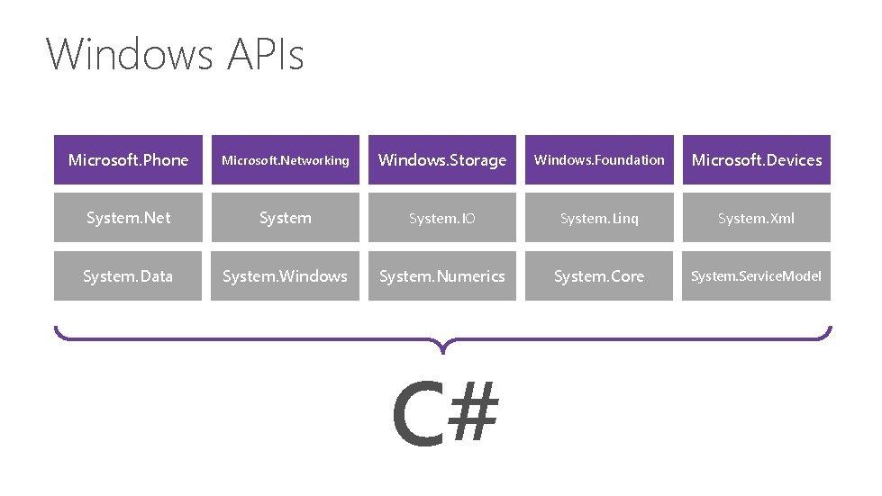 Windows APIs Microsoft. Phone Microsoft. Networking Windows. Storage Windows. Foundation Microsoft. Devices System. Net