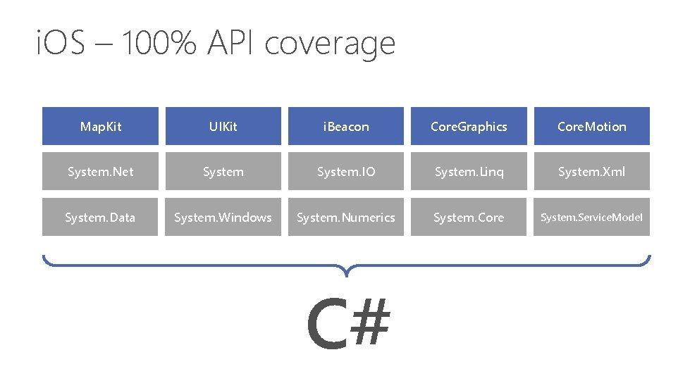 i. OS – 100% API coverage Map. Kit UIKit i. Beacon Core. Graphics Core.