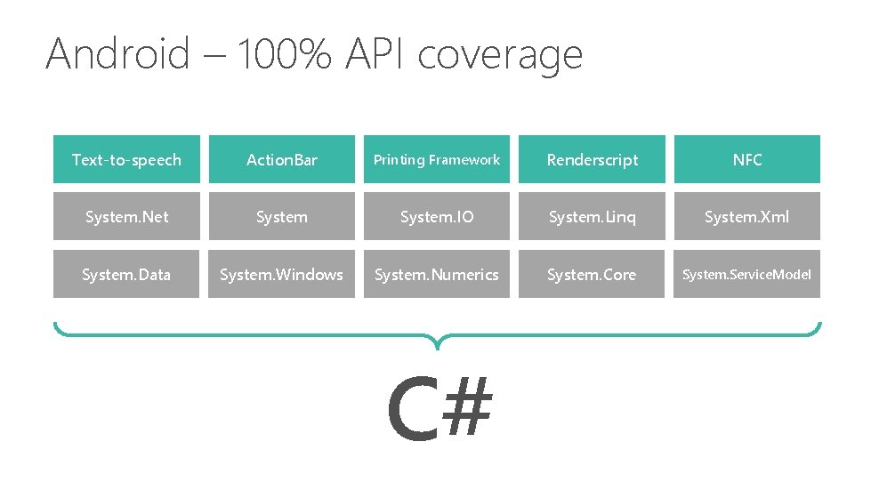 Android – 100% API coverage Text-to-speech Action. Bar Printing Framework Renderscript NFC System. Net