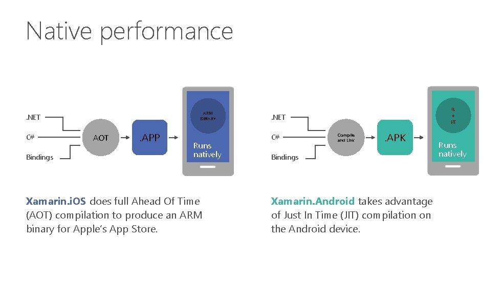 Native performance ARM BINARY . NET C# Bindings AOT . APP Runs natively Xamarin.