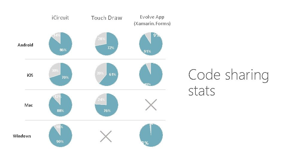 i. Circuit 14% Android Touch Draw Evolve App (Xamarin. Forms) 9% 28% 72% 86%