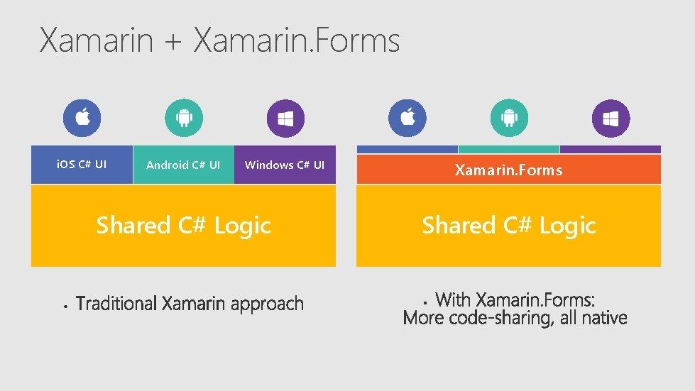 Xamarin + Xamarin. Forms i. OS C# UI Android C# UI Windows C# UI