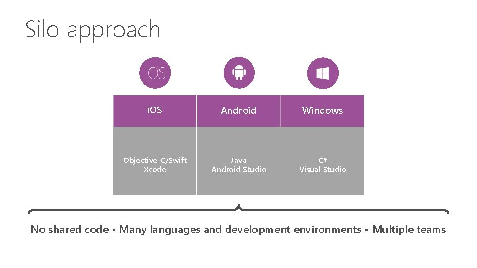 Silo approach i. OS Android Windows Objective-C/Swift Xcode Java Android Studio C# Visual Studio