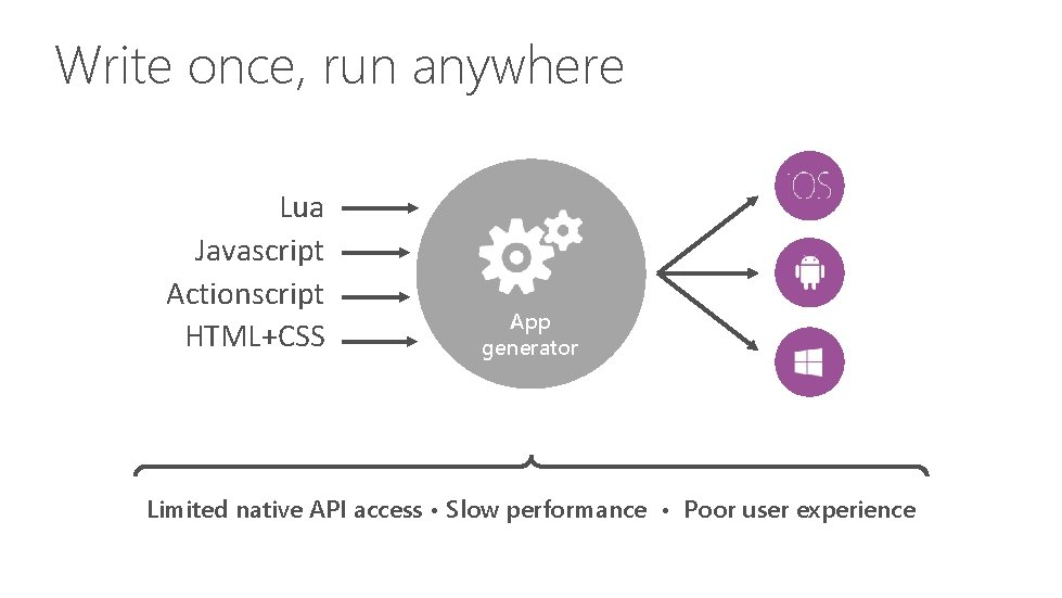 Write once, run anywhere Lua Javascript Actionscript HTML+CSS App generator Limited native API access