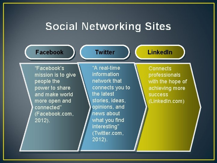 """Social Networking Sites Facebook """"Facebook's mission is to give people the power to share"""